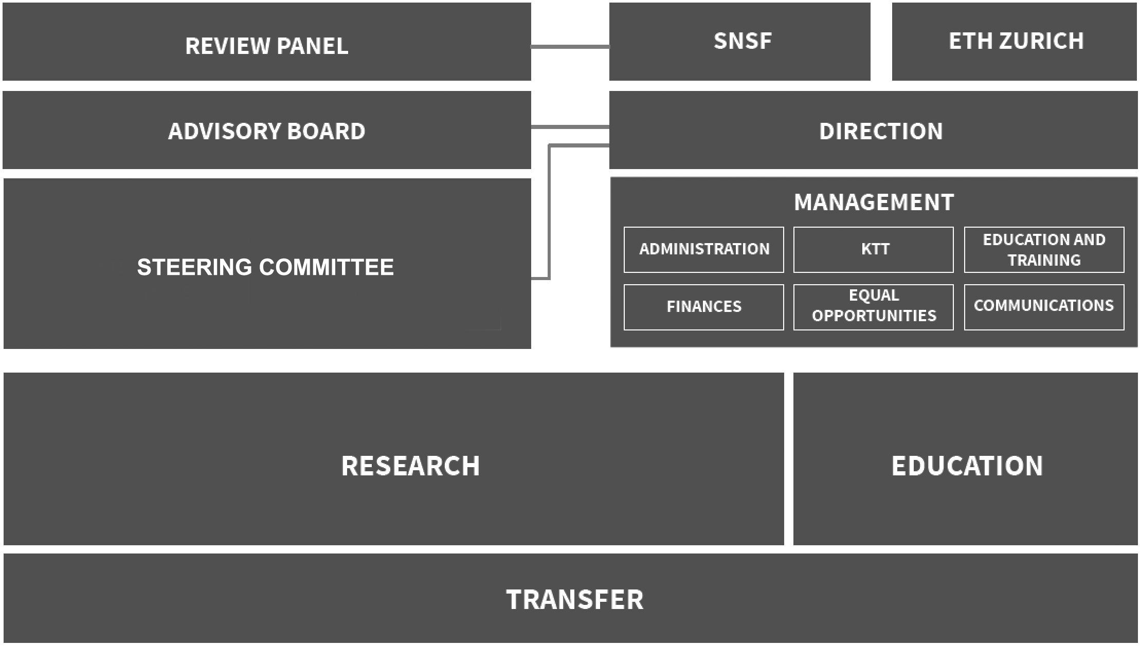 NCCR organisation